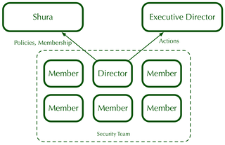 The Structure of the Security Team